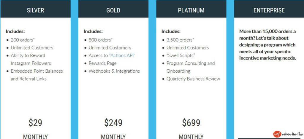 Best Shopify apps for Rewards & Referrals