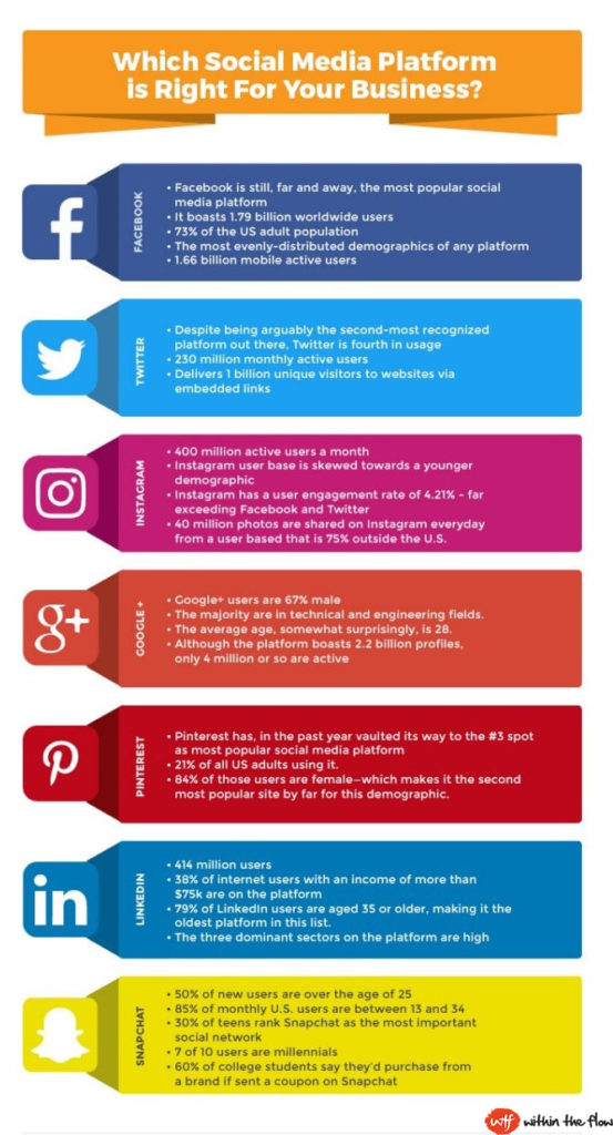 Perfect Social Media Marketing Plan In Just  Steps  Withintheflow