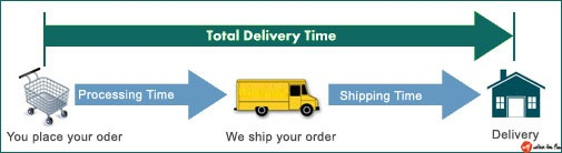 Total Aliexpress Shipping time