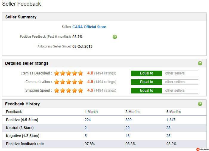 Cara rating
