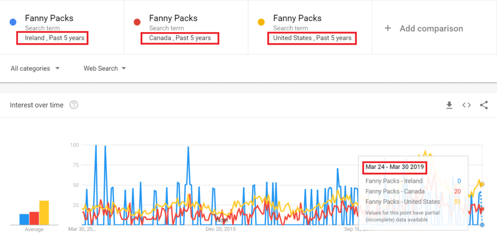Fanny Packs tendencias IR, CA, US