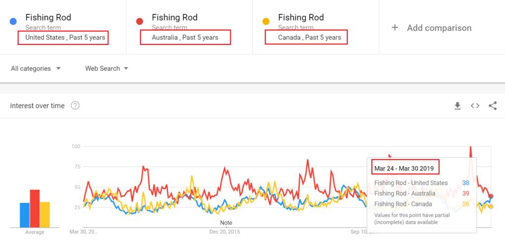 Fishin Rod US, AU y CA Trend