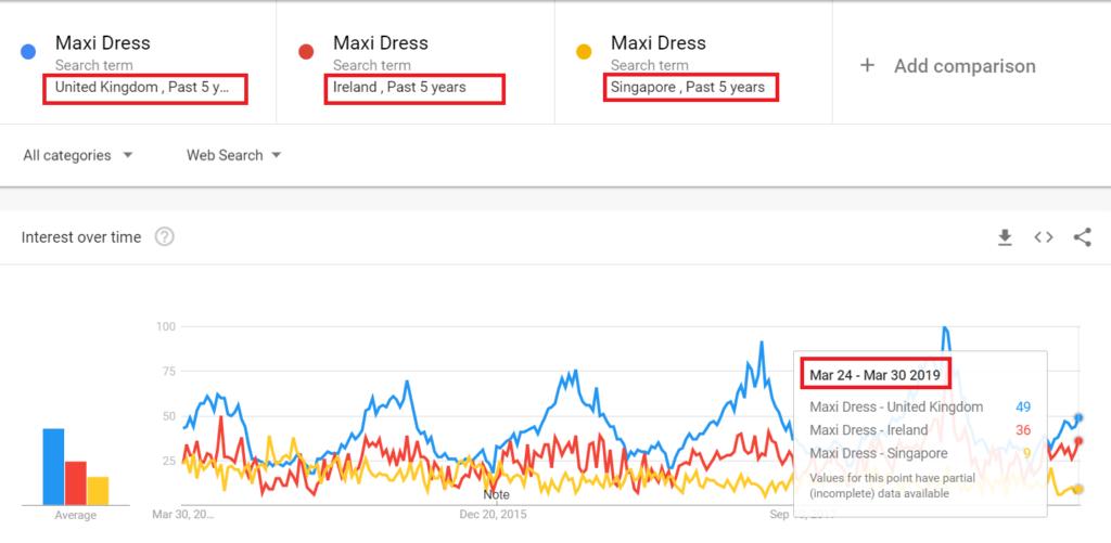 Maxi Dress Uk, Irlanda y la tendencia de Singapur