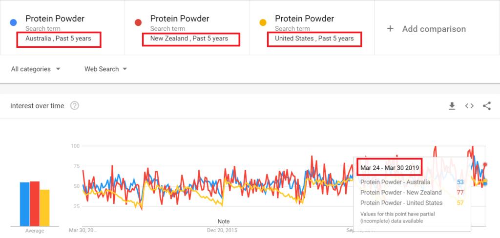 Protein Powder AU, NZ, US tendencia