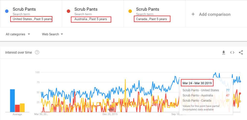 Scrub Pants US, AU y CA