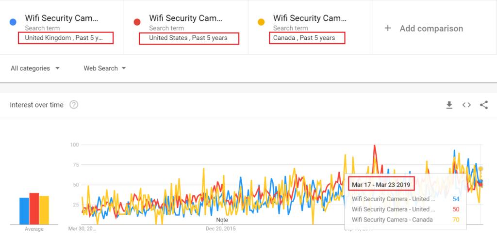 Cámara de seguridad wifi UK, EE. UU. Y Ca Trend