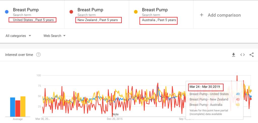 extractor de leche US, NZ y AU Trend