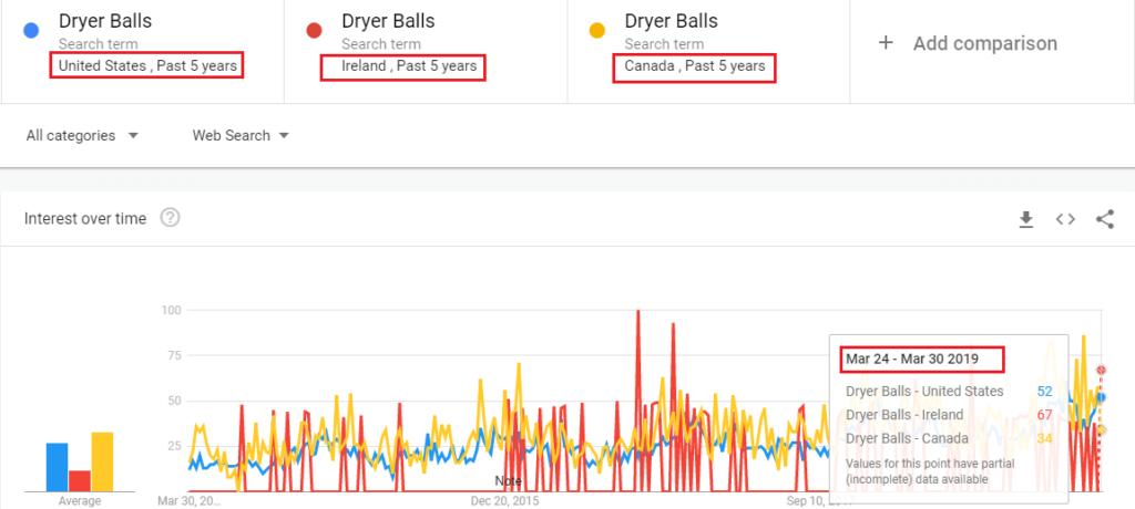 bolas de secador regional
