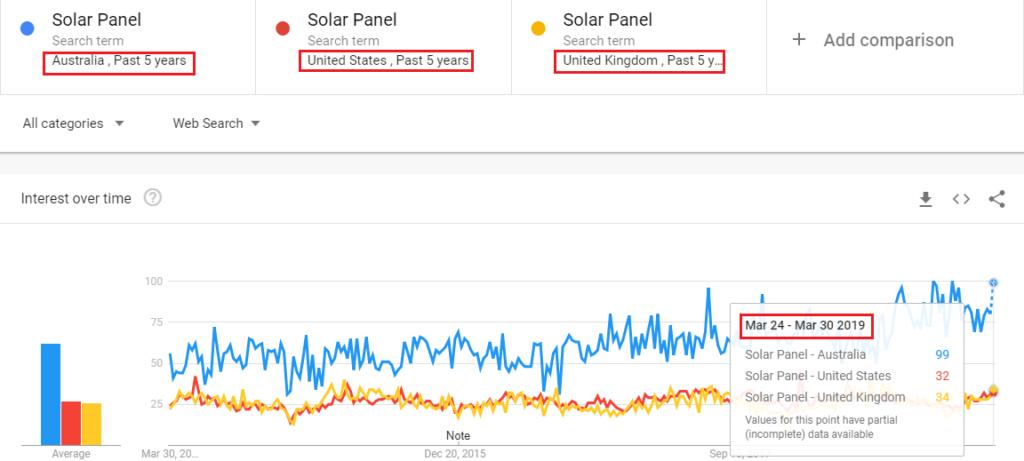 panel solar regional