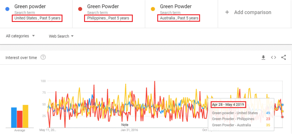 tendencia de polvo verde 2